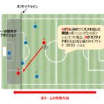 【サッカー初心者向け】サッカーのルールをわかりやすく簡単に解説します!